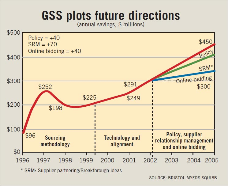 To keep its savings trend sloping upward, GSS is implementing stricter purchasing policies and working with suppliers to identify process improvement opportunities.