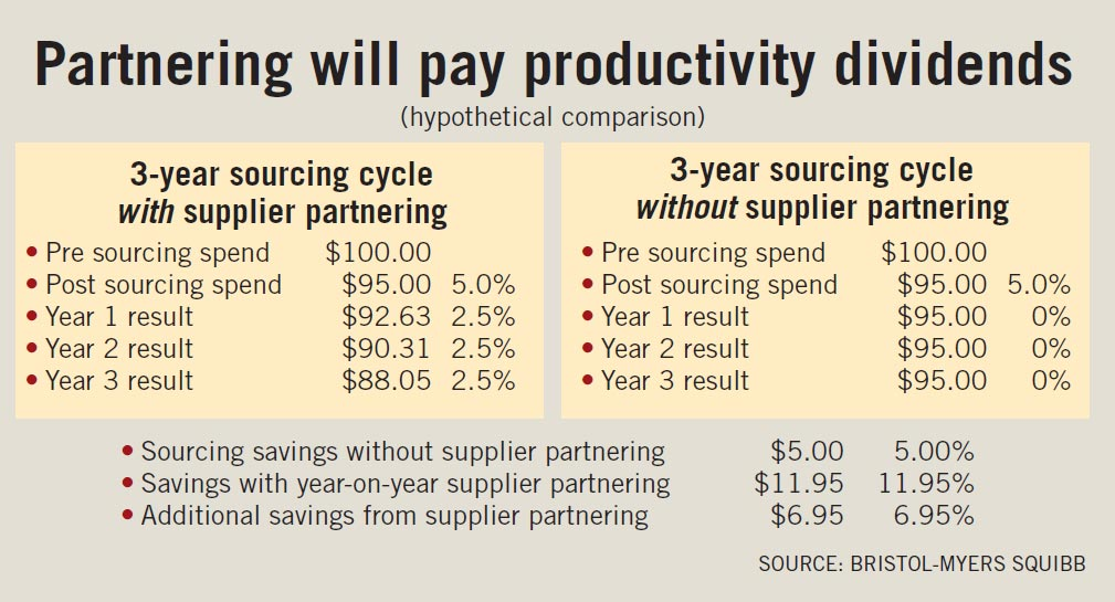 By actively soliciting improvement ideas from suppliers, the Global Strategic Sourcing group at Bristol-Myers Squibb thinks it can more than double its per-supplier savings over a three year period.